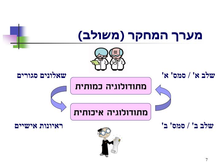 מערך המחקר (משולב)