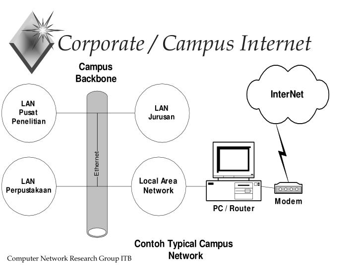 Corporate / Campus Internet