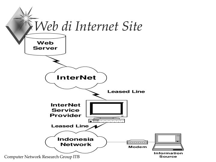 Web di Internet Site