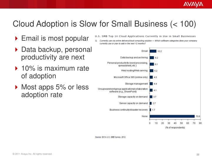 Cloud Adoption is Slow for Small Business (< 100)