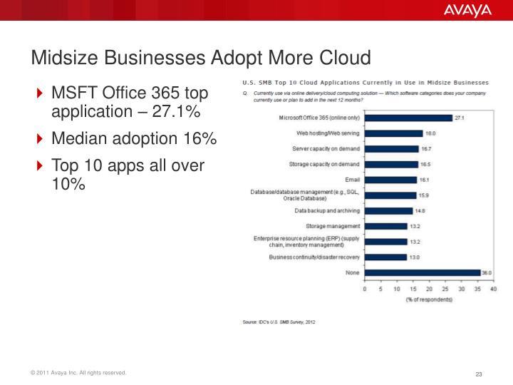 Midsize Businesses Adopt More Cloud