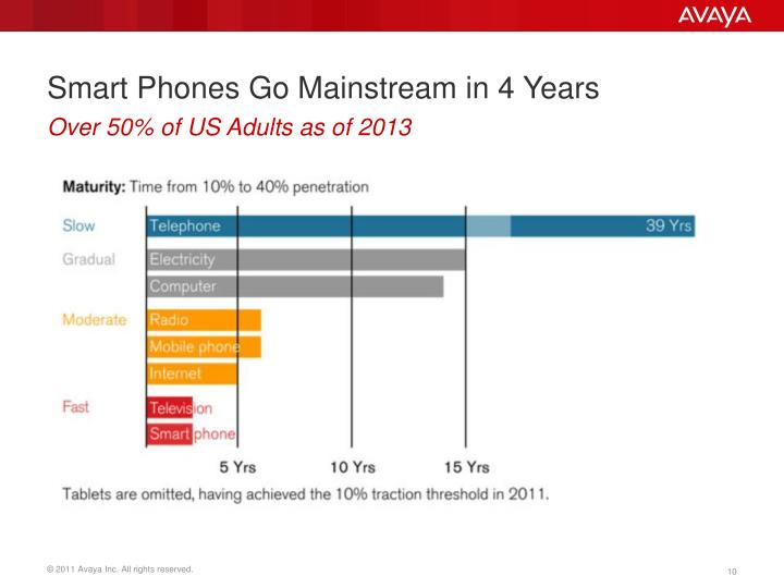 Smart Phones Go Mainstream in 4 Years