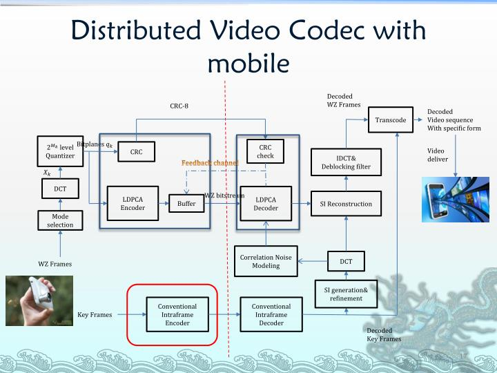Distributed Video Codec with mobile