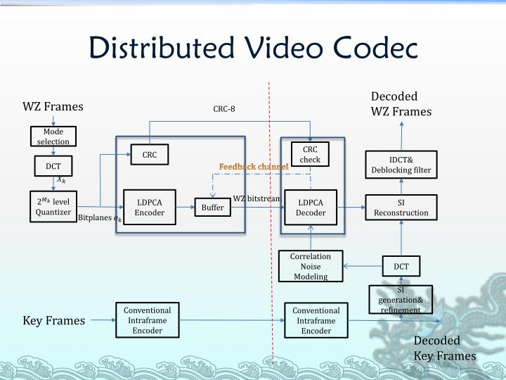 Distributed Video Codec