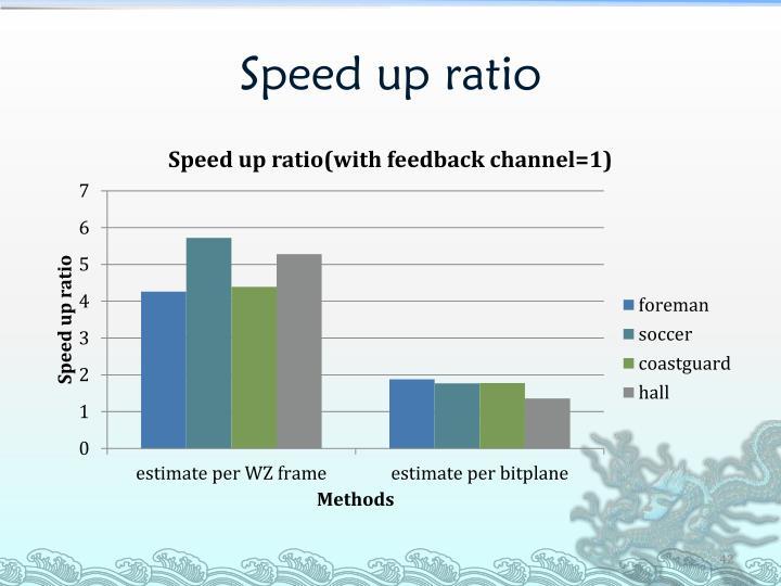 Speed up ratio