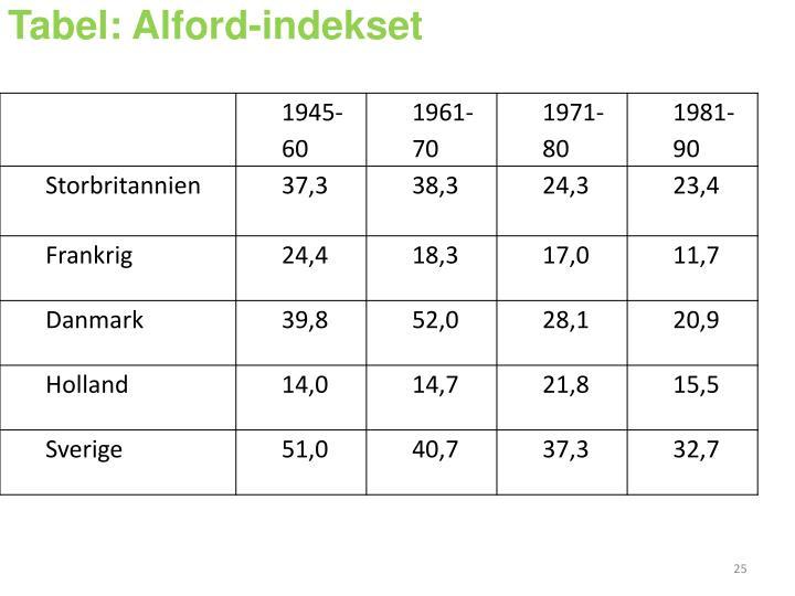 Tabel: Alford-indekset