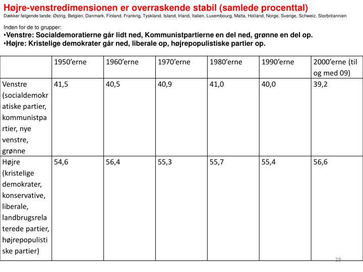 Højre-venstredimensionen er overraskende stabil (samlede procenttal)