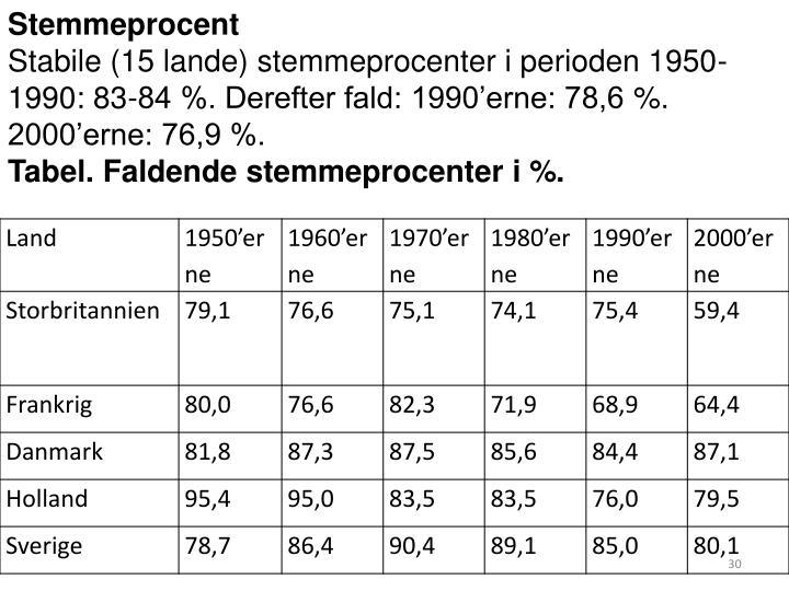 Stemmeprocent
