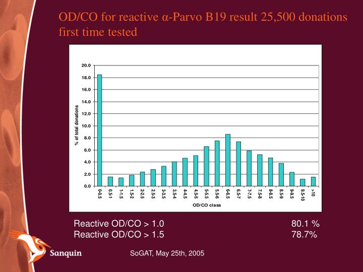 OD/CO for reactive