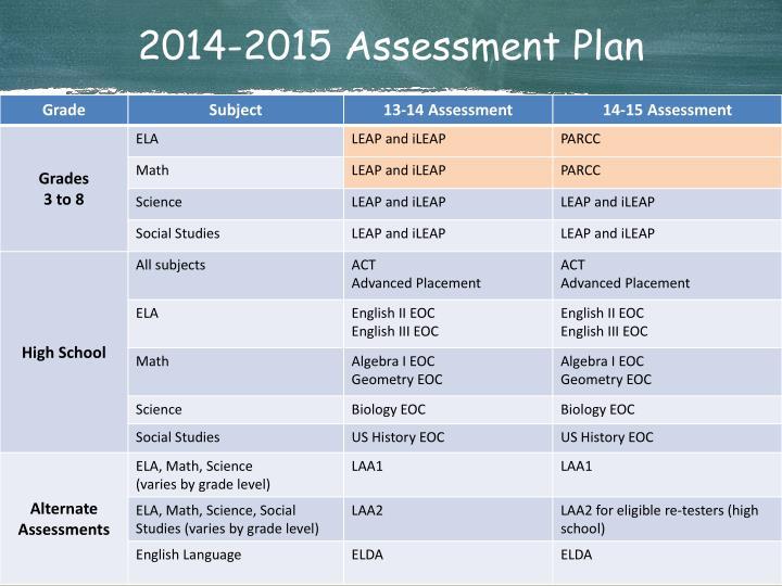 2014-2015 Assessment Plan