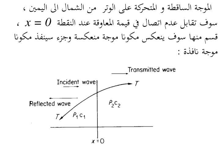 الموجة الساقطة و المتحركة على الوتر  من الشمال الى اليمين ، سوف تقابل عدم اتصال في قيمة المعاوقة عند النقطة