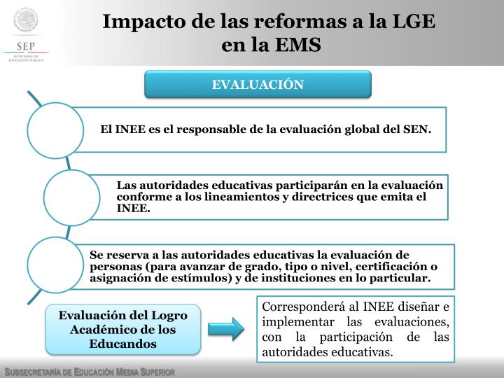 Impacto de las reformas a la LGE