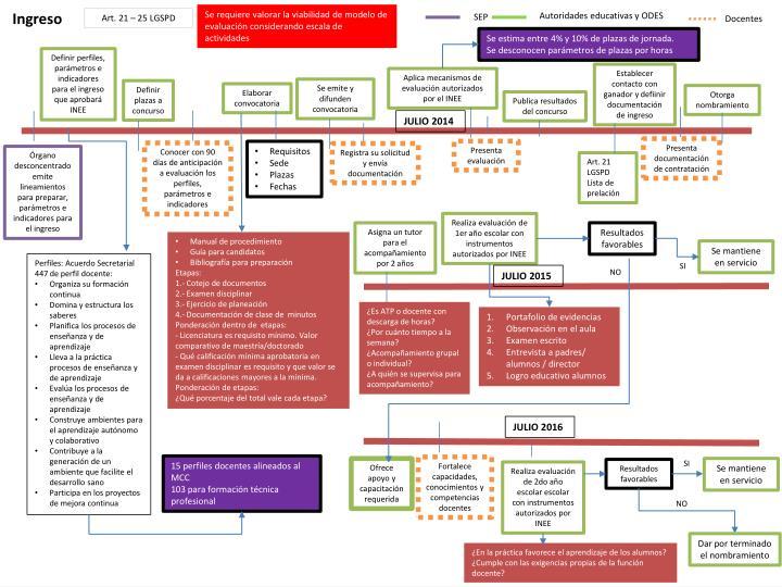 Se requiere valorar la viabilidad de modelo de evaluación considerando escala de actividades