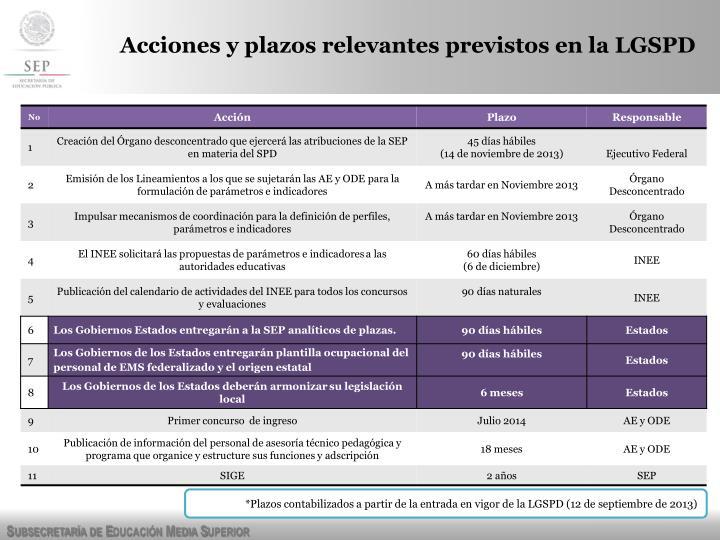 Acciones y plazos relevantes previstos en la LGSPD