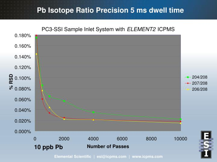 Pb Isotope Ratio Precision 5 ms dwell time