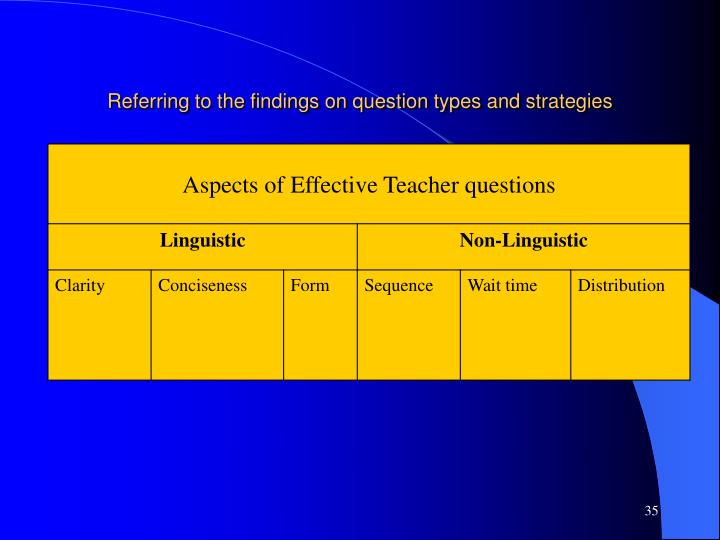 Referring to the findings on question types and strategies