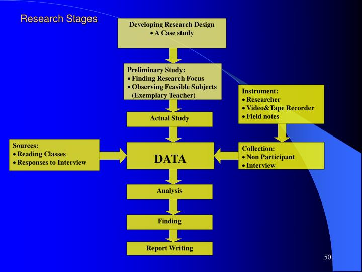 Developing Research Design