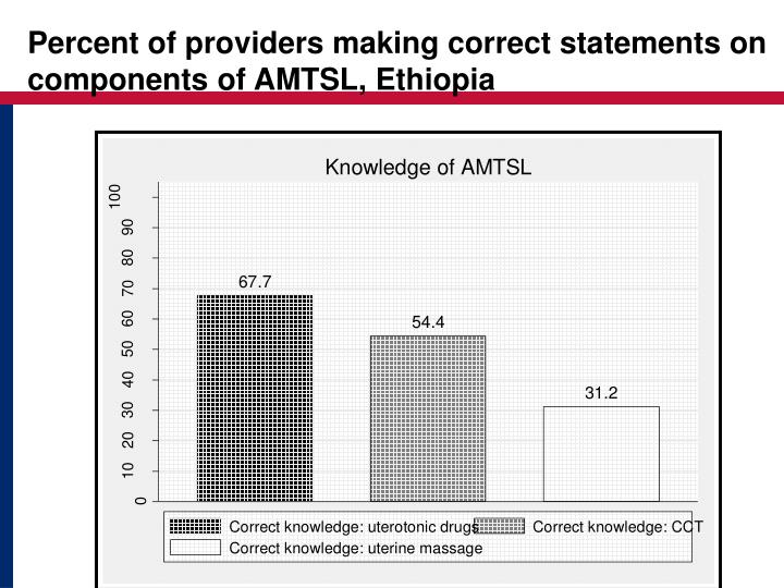 Percent of providers making correct statements on components of AMTSL, Ethiopia