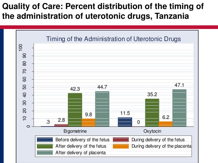 Quality of Care: Percent distribution of the timing of the administration of uterotonic drugs, Tanzania