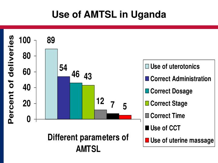 Use of AMTSL in Uganda