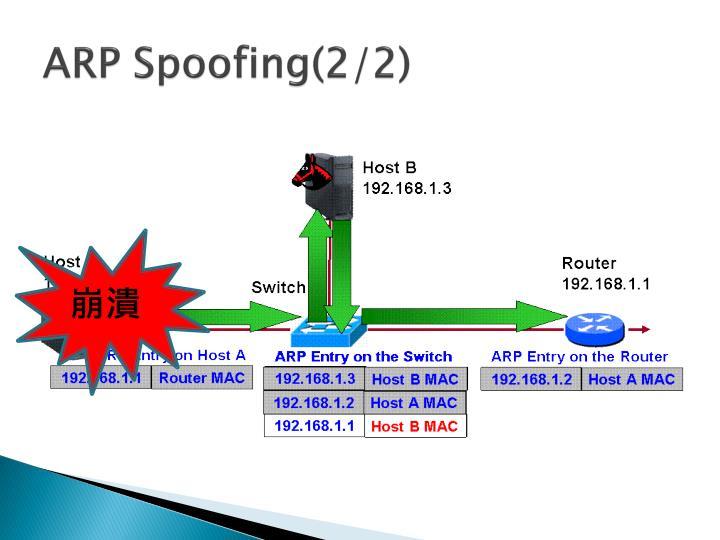 ARP Spoofing(2/2)