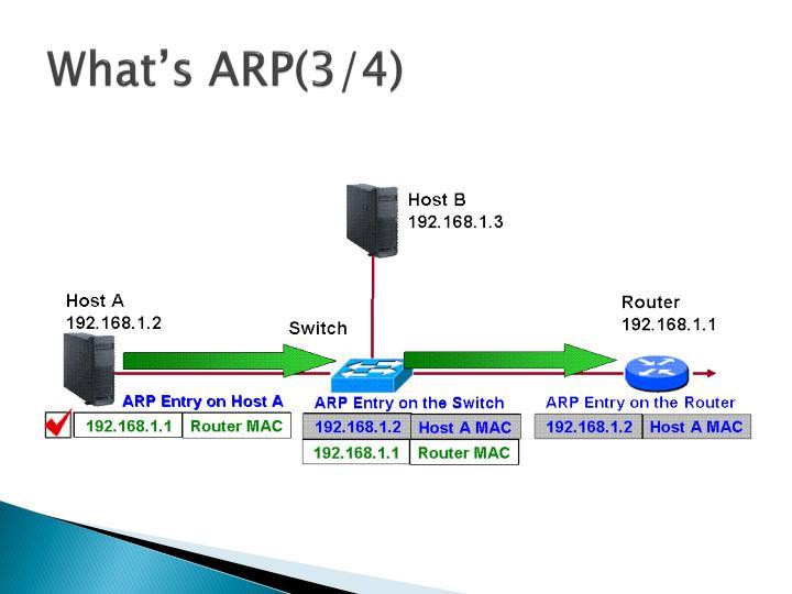 What's ARP(3/4)