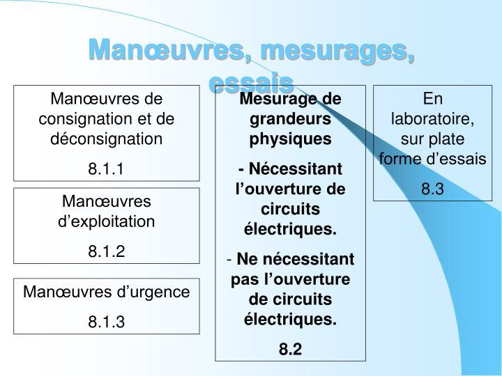 Manœuvres, mesurages, essais