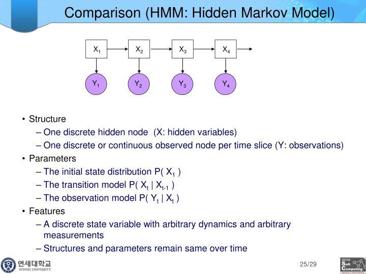 Comparison (HMM: Hidden Markov Model)