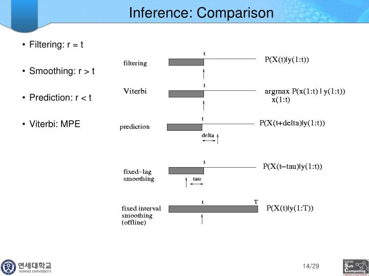 Inference: Comparison