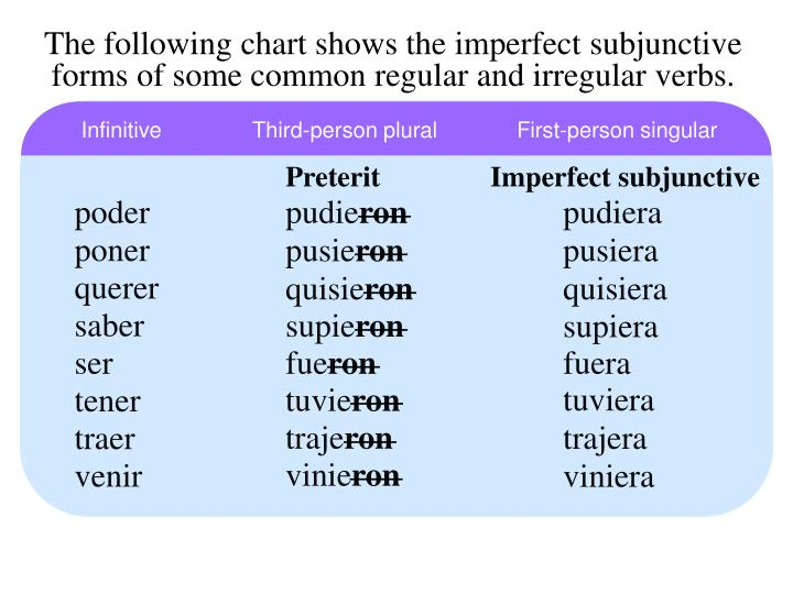 The following chart shows the imperfect subjunctive forms of some common regular and irregular verbs.