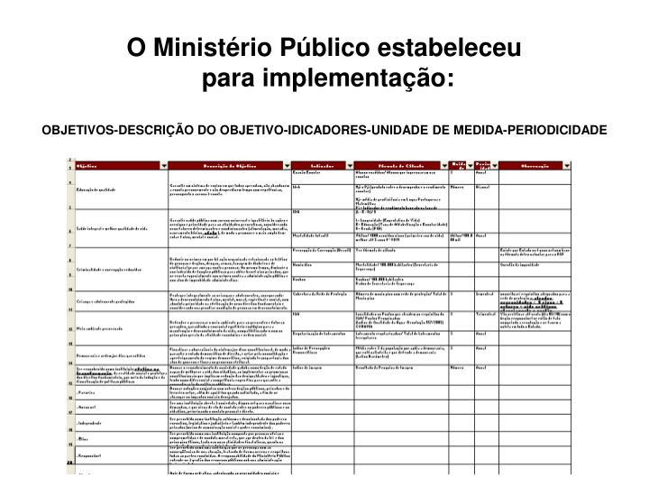 O Ministério Público estabeleceu