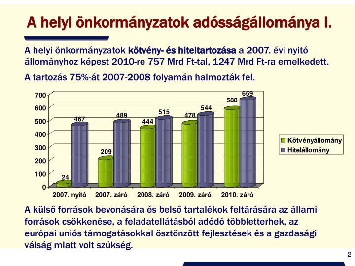 A helyi önkormányzatok adósságállománya I.