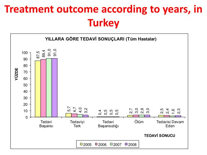 Treatment outcome according to years, in Turkey