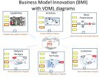 business model innovation bmi with vdml diagrams