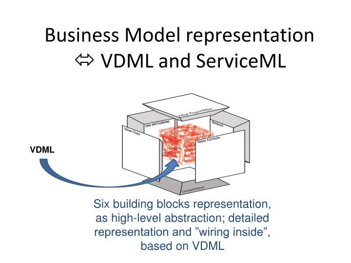 Business Model representation
