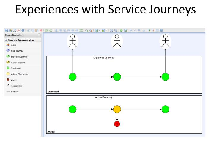 Experiences with Service Journeys