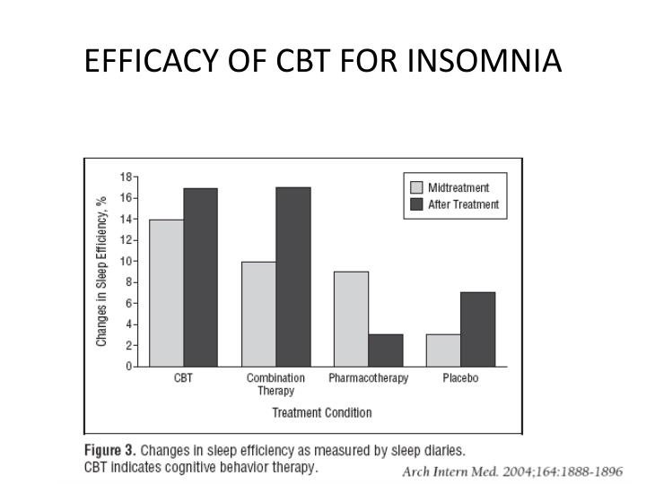 EFFICACY OF CBT FOR INSOMNIA