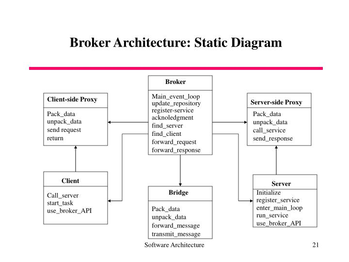 Broker Architecture: Static Diagram