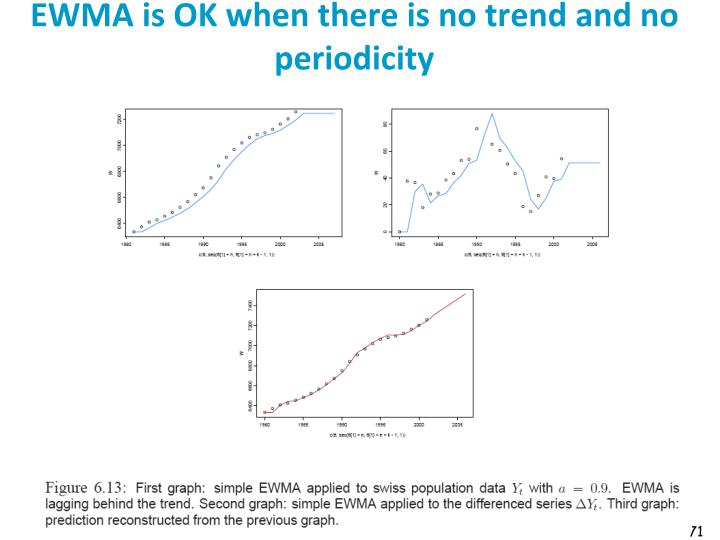 EWMA is OK when there is no trend and no periodicity