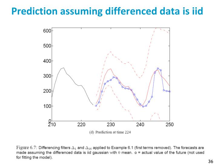 Prediction assuming differenced data is iid
