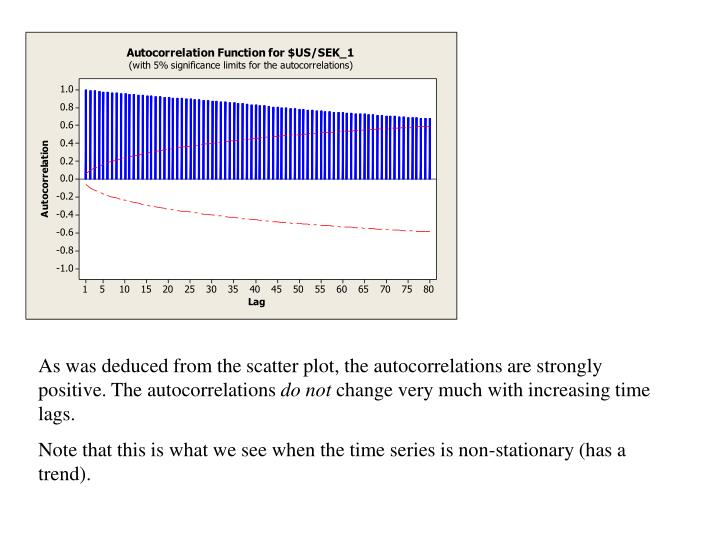 As was deduced from the scatter plot, the autocorrelations are strongly positive. The autocorrelations