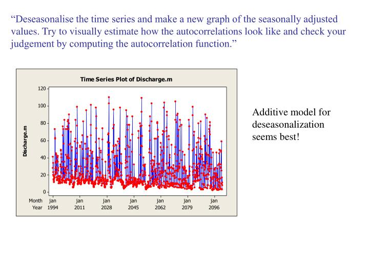 """""""Deseasonalise the time series and make a new graph of the seasonally adjusted values. Try to visually estimate how the autocorrelations look like and check your judgement by computing the autocorrelation function."""""""