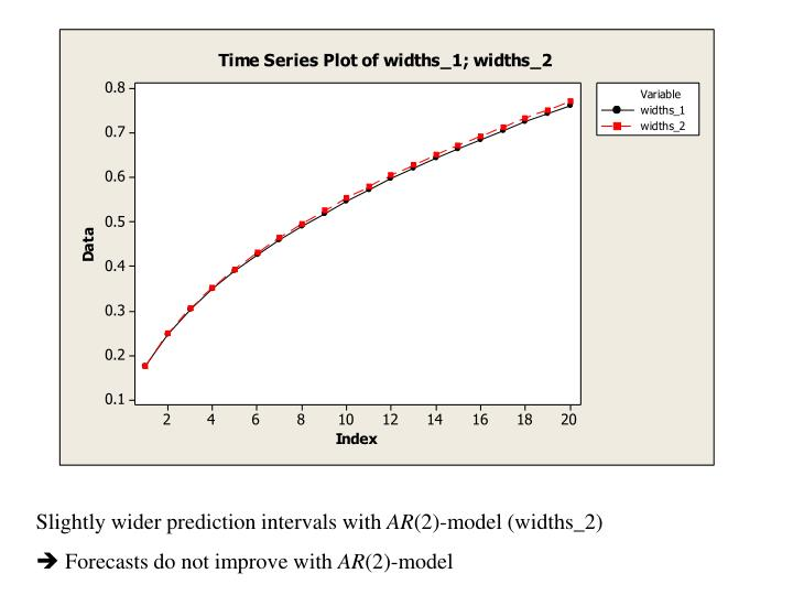 Slightly wider prediction intervals with