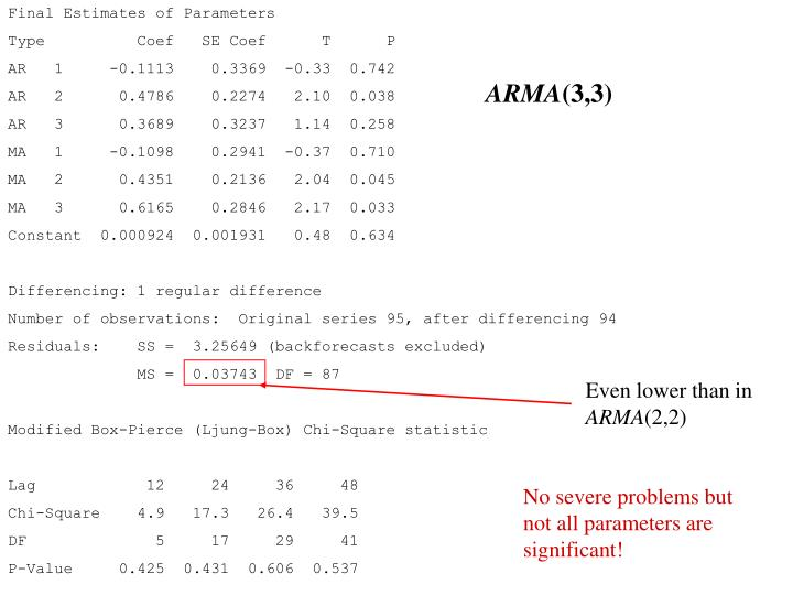 Final Estimates of Parameters
