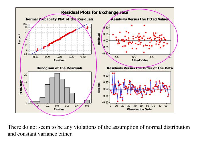 There do not seem to be any violations of the assumption of normal distribution and constant variance either.