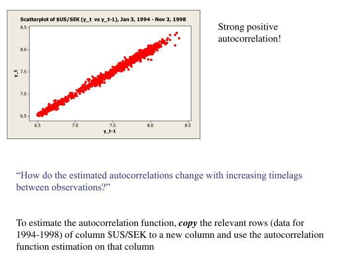 Strong positive autocorrelation!