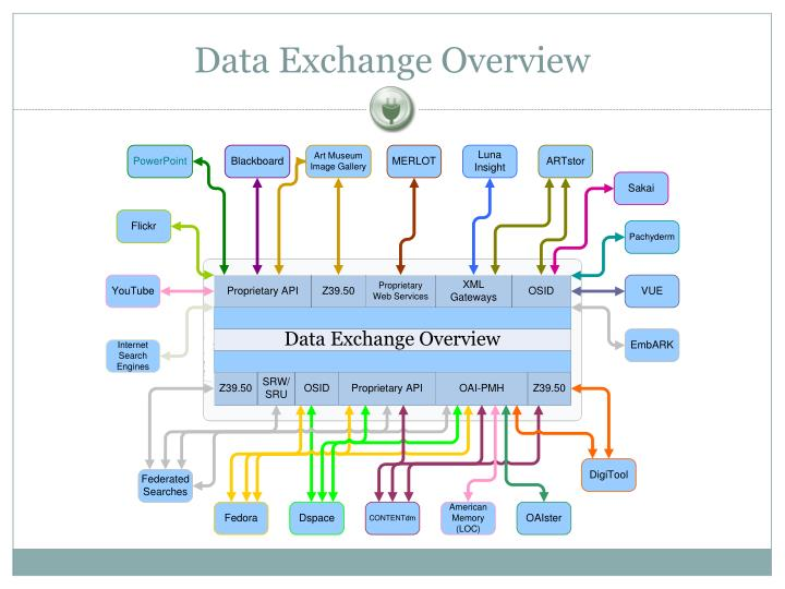 Data Exchange Overview