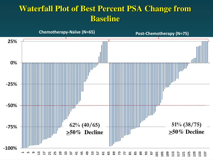 Waterfall Plot of Best Percent PSA Change from Baseline