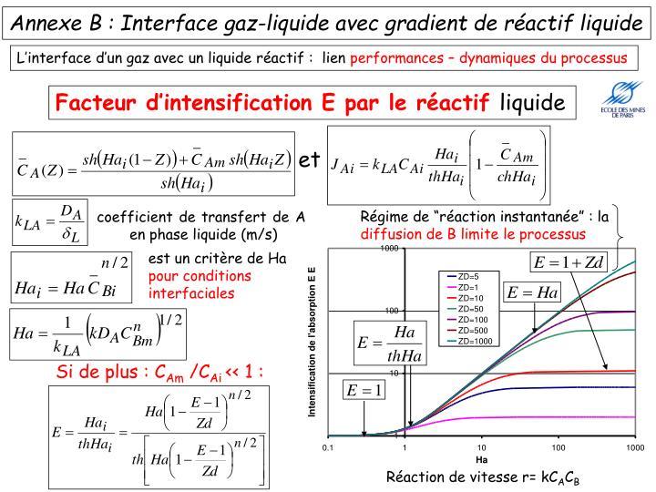Réaction de vitesse r= kC