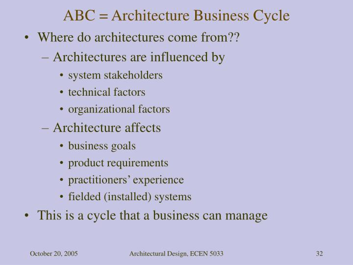 ABC = Architecture Business Cycle